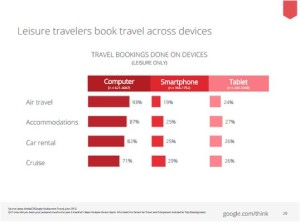 Buchbarkeit auf mobilen Geräten