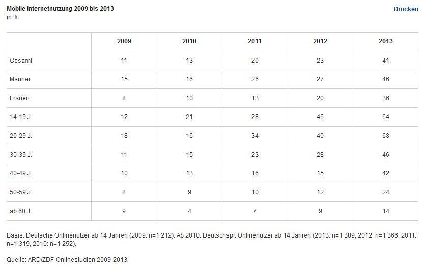 ard-zdf-deutsche-onlinenutzer-2009-20113