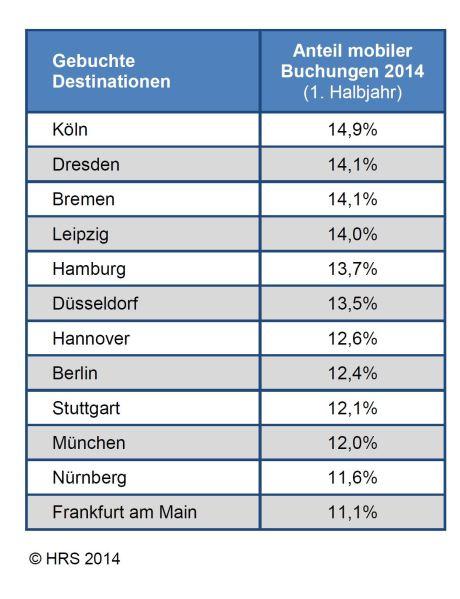 hrs-studie-mobile-hotelbuchungen-juli-2014